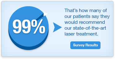 99 Percent of our patients recommend our laser treatment.